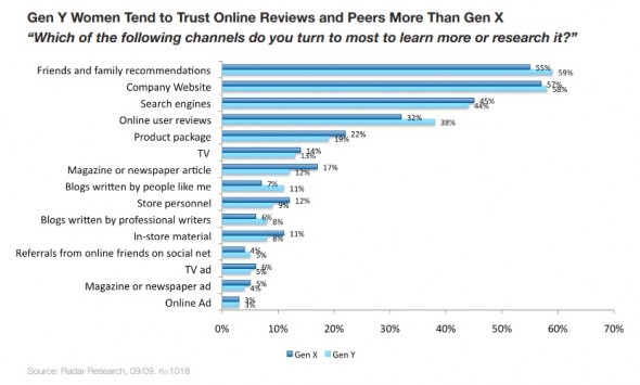Gen Y women tend to trust online reviews and peers more than gen x
