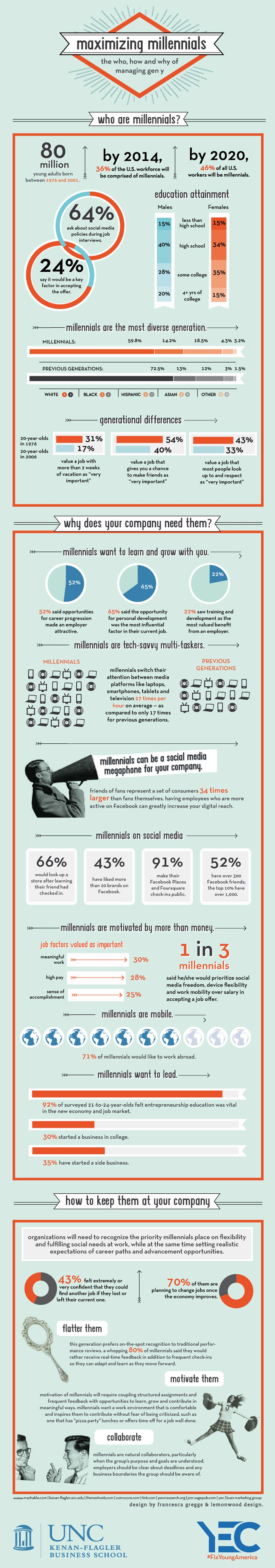 Infographic - Millennials and the workplace