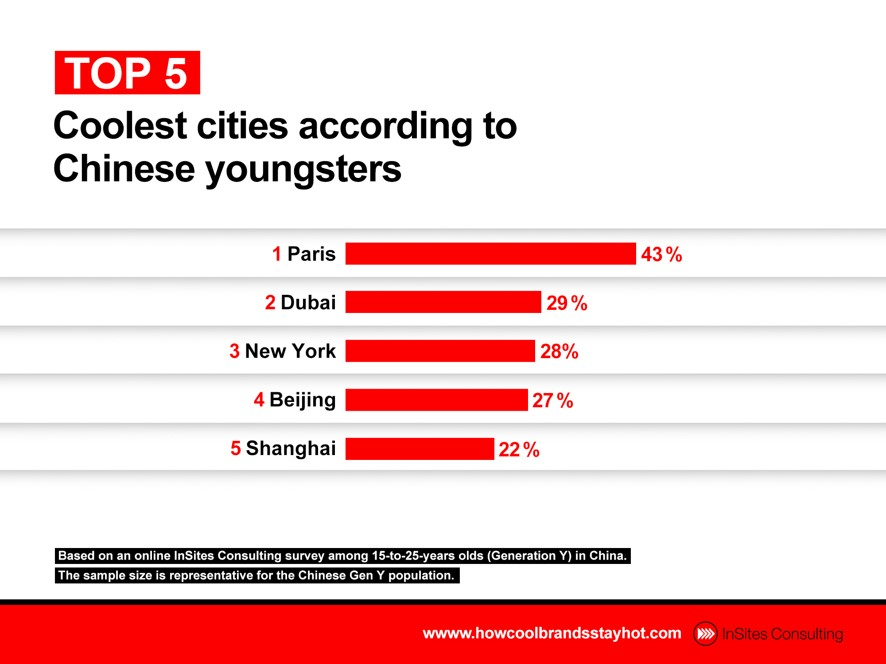 Coolest cities according to Chinese youngsters