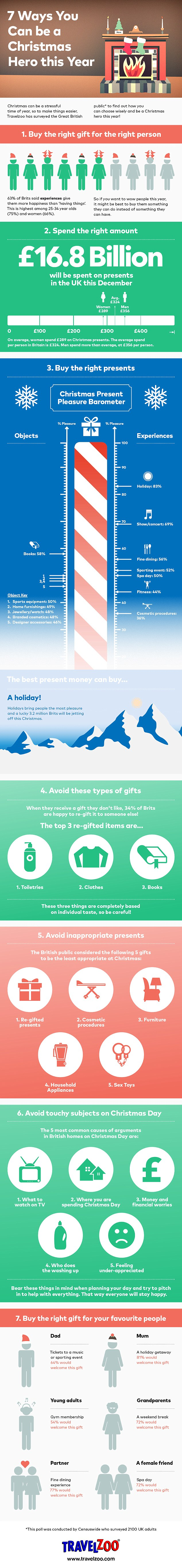 Top Holiday gifts infographic