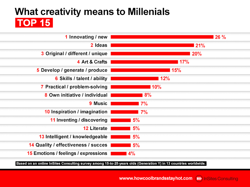 What creativity means to Millennials