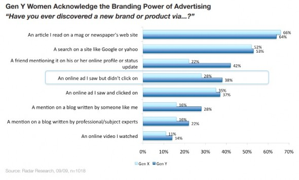 Gen Y women acknowledge the branding power of advertising