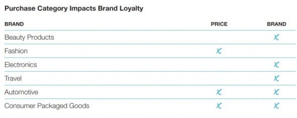 Purchase category impacts brand loyalty
