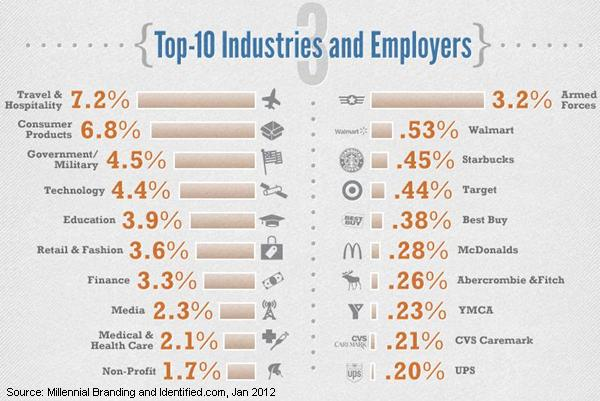 top 10 industries and employers gen y