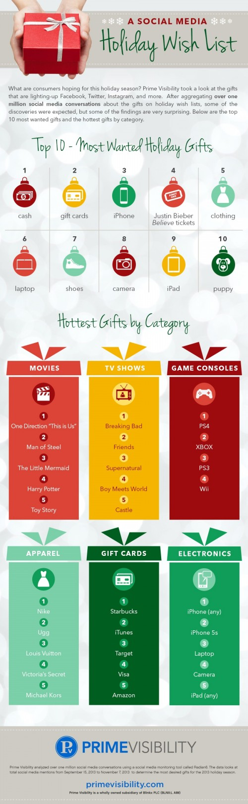 A-Social-Media-Holiday-Wish-List-infographic-500x1620