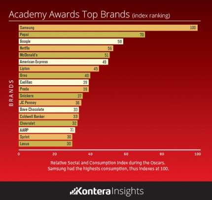 Academy Awards Top Brands