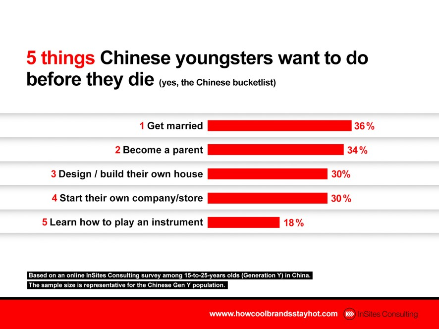 5 things Chinese youngsters want to do before they die