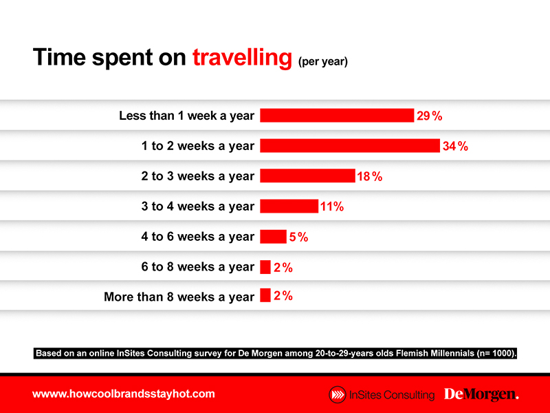 Time spent on travelling Millennials
